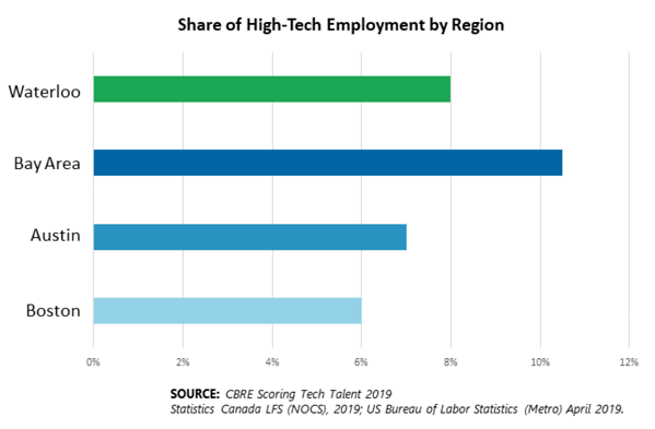 Share of Tech Employment Cropped