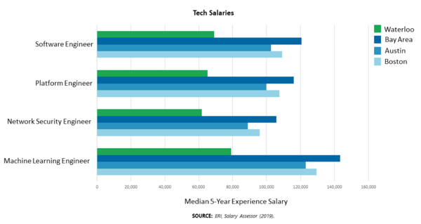 Tech Salaries Cropped