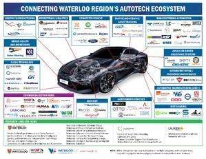 Waterloo AutoTech Cluster Map
