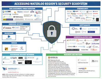 Waterloo's Security Cluster Map
