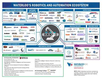 Waterloos robotics and automation ecosystem map